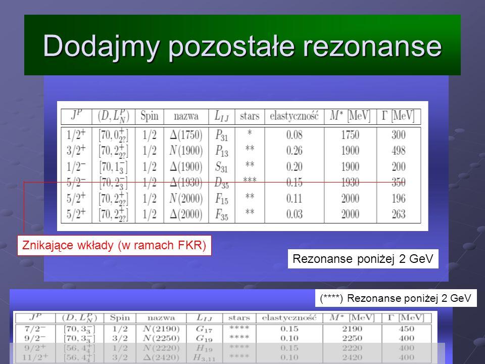Rezonanse poniżej 2 GeV Znikające wkłady (w ramach FKR) (****) Rezonanse poniżej 2 GeV Dodajmy pozostałe rezonanse