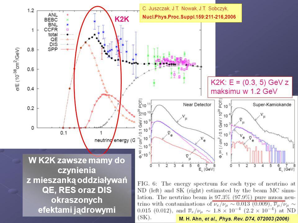 C. Juszczak, J.T. Nowak, J.T. Sobczyk, Nucl.Phys.Proc.Suppl.159:211-216,2006 K2K K2K: E = (0.3, 5) GeV z maksimu w 1.2 GeV M. H. Ahn, et al., Phys. Re