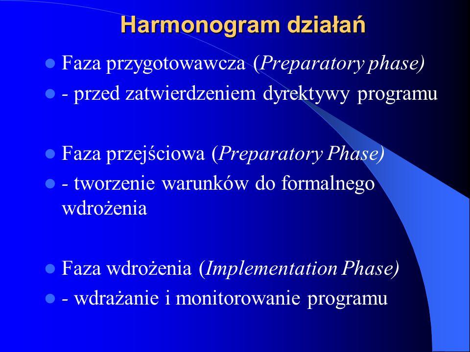 Harmonogram działań Faza przygotowawcza (Preparatory phase) - przed zatwierdzeniem dyrektywy programu Faza przejściowa (Preparatory Phase) - tworzenie