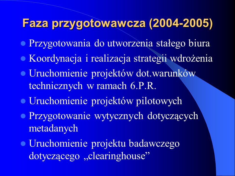 Faza przygotowawcza (2004-2005) Przygotowania do utworzenia stałego biura Koordynacja i realizacja strategii wdrożenia Uruchomienie projektów dot.waru