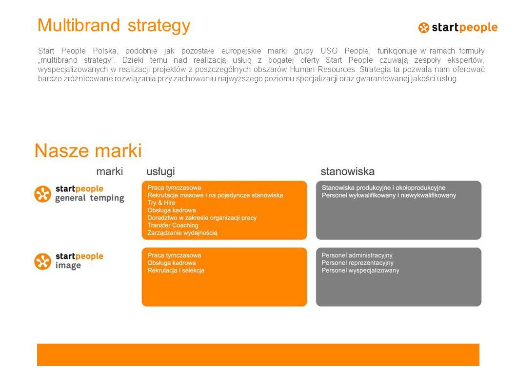 """Multibrand strategy Start People Polska, podobnie jak pozostałe europejskie marki grupy USG People, funkcjonuje w ramach formuły """"multibrand strategy"""""""