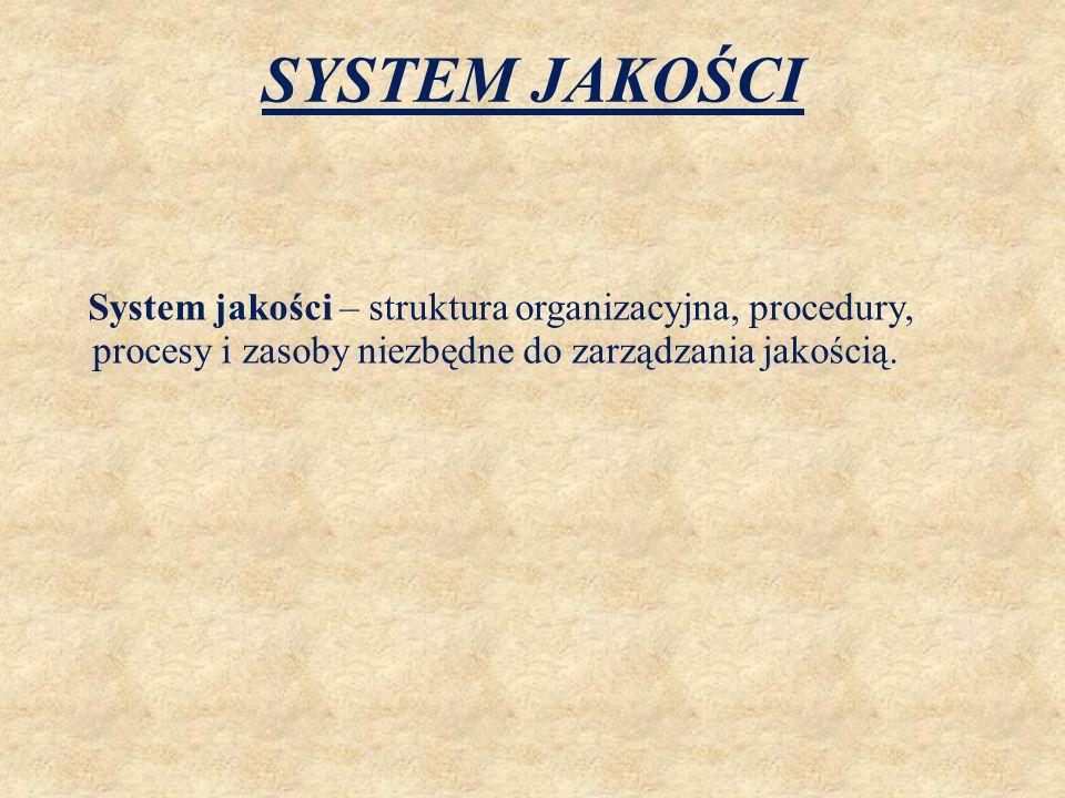 SYSTEM JAKOŚCI System jakości – struktura organizacyjna, procedury, procesy i zasoby niezbędne do zarządzania jakością.