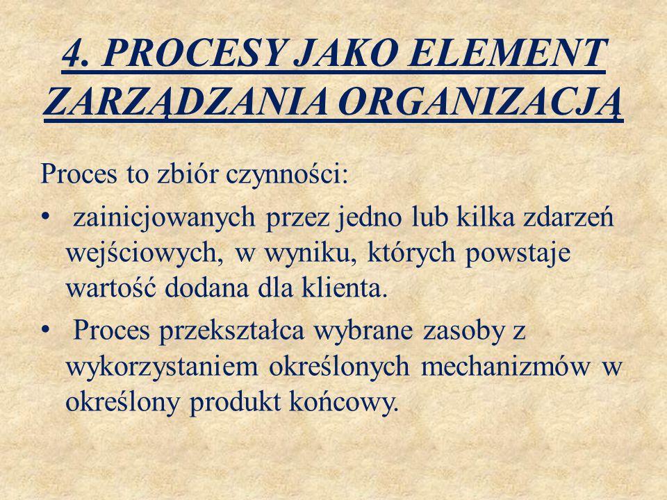 4. PROCESY JAKO ELEMENT ZARZĄDZANIA ORGANIZACJĄ Proces to zbiór czynności: zainicjowanych przez jedno lub kilka zdarzeń wejściowych, w wyniku, których