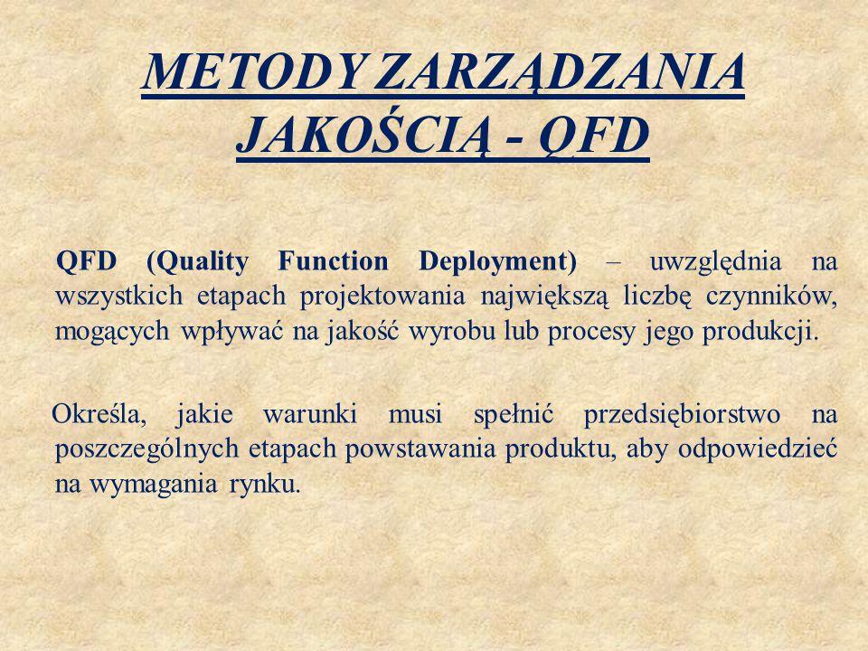 METODY ZARZĄDZANIA JAKOŚCIĄ - QFD QFD (Quality Function Deployment) – uwzględnia na wszystkich etapach projektowania największą liczbę czynników, mogą