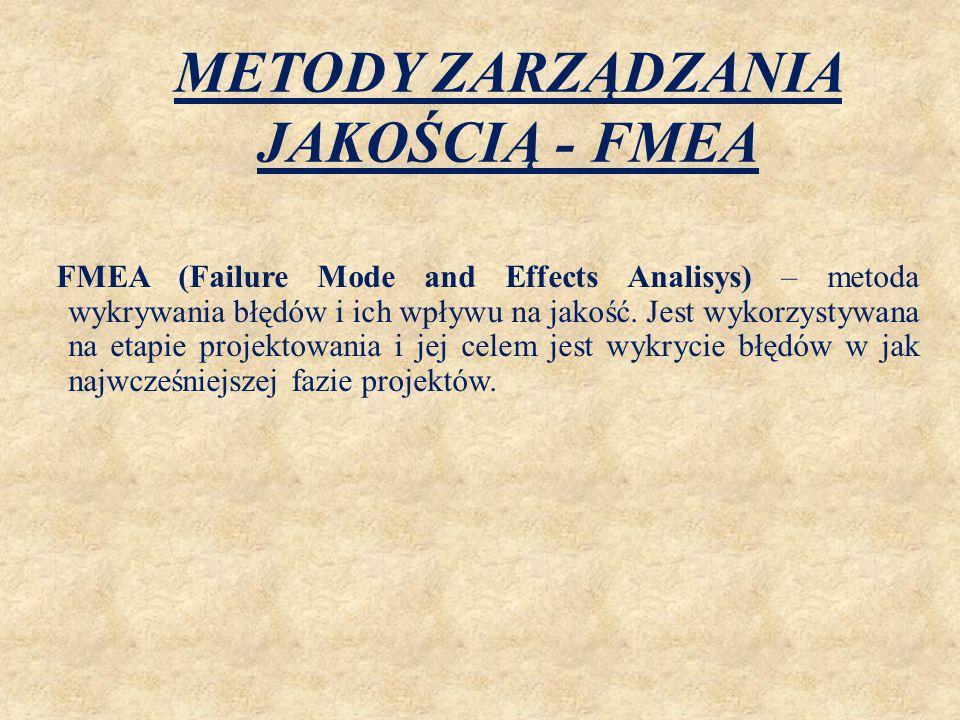 METODY ZARZĄDZANIA JAKOŚCIĄ - FMEA FMEA (Failure Mode and Effects Analisys) – metoda wykrywania błędów i ich wpływu na jakość. Jest wykorzystywana na