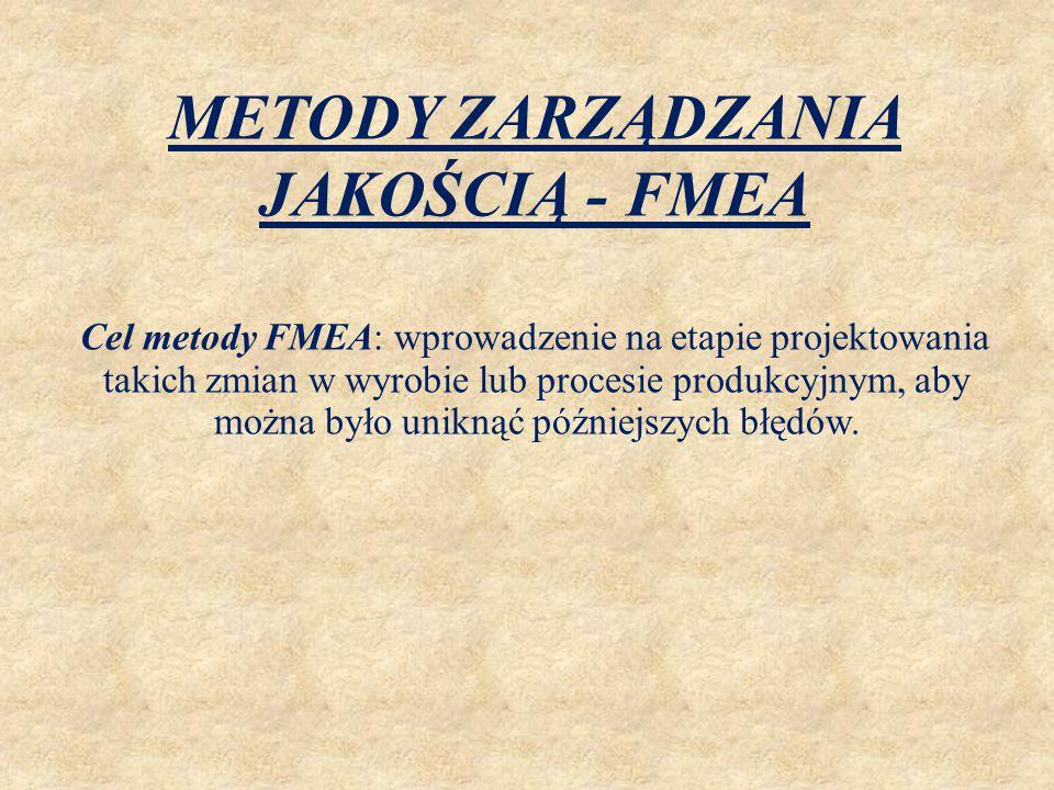 Cel metody FMEA: wprowadzenie na etapie projektowania takich zmian w wyrobie lub procesie produkcyjnym, aby można było uniknąć późniejszych błędów. ME