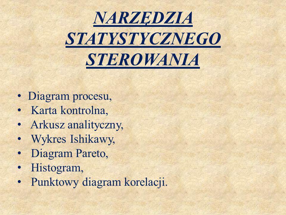NARZĘDZIA STATYSTYCZNEGO STEROWANIA Diagram procesu, Karta kontrolna, Arkusz analityczny, Wykres Ishikawy, Diagram Pareto, Histogram, Punktowy diagram
