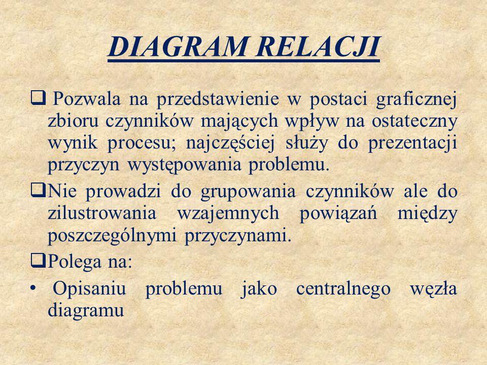 DIAGRAM RELACJI  Pozwala na przedstawienie w postaci graficznej zbioru czynników mających wpływ na ostateczny wynik procesu; najczęściej służy do pre