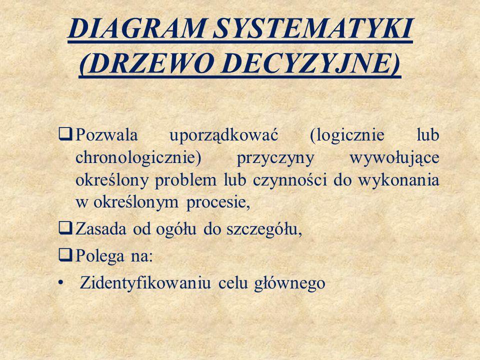 DIAGRAM SYSTEMATYKI (DRZEWO DECYZYJNE)  Pozwala uporządkować (logicznie lub chronologicznie) przyczyny wywołujące określony problem lub czynności do