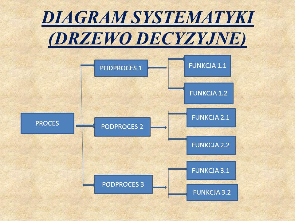 DIAGRAM SYSTEMATYKI (DRZEWO DECYZYJNE) PROCES PODPROCES 1 PODPROCES 2 PODPROCES 3 FUNKCJA 1.1 FUNKCJA 1.2 FUNKCJA 2.1 FUNKCJA 2.2 FUNKCJA 3.1 FUNKCJA