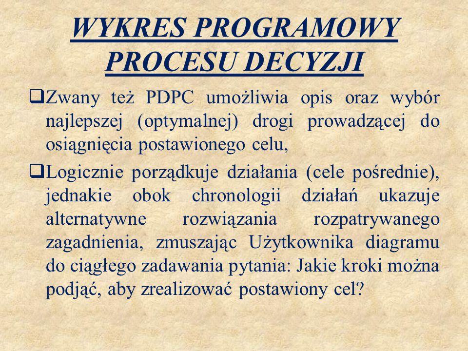 WYKRES PROGRAMOWY PROCESU DECYZJI  Zwany też PDPC umożliwia opis oraz wybór najlepszej (optymalnej) drogi prowadzącej do osiągnięcia postawionego cel