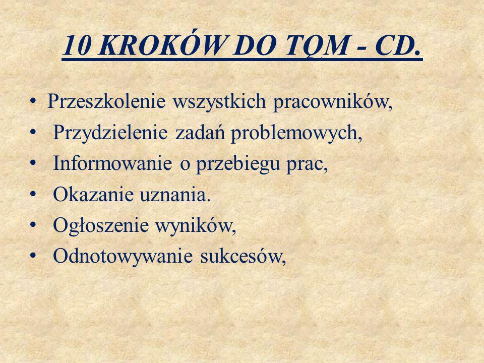 10 KROKÓW DO TQM - CD. Przeszkolenie wszystkich pracowników, Przydzielenie zadań problemowych, Informowanie o przebiegu prac, Okazanie uznania. Ogłosz