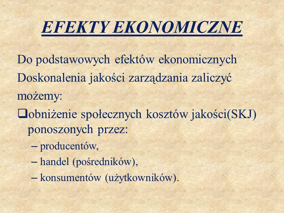 EFEKTY EKONOMICZNE Do podstawowych efektów ekonomicznych Doskonalenia jakości zarządzania zaliczyć możemy:  obniżenie społecznych kosztów jakości(SKJ