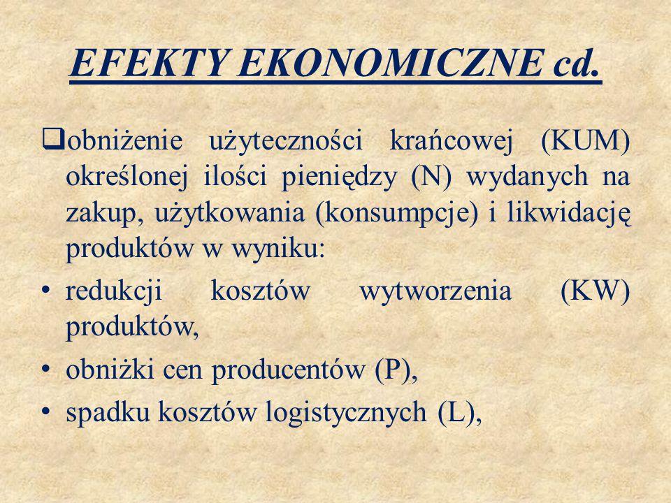 EFEKTY EKONOMICZNE cd.  obniżenie użyteczności krańcowej (KUM) określonej ilości pieniędzy (N) wydanych na zakup, użytkowania (konsumpcje) i likwidac