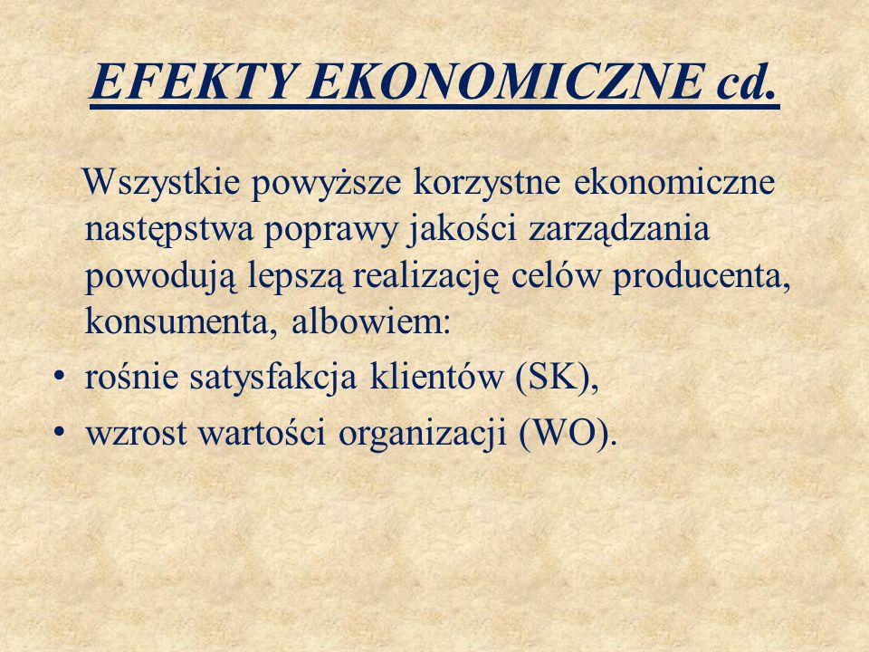 EFEKTY EKONOMICZNE cd. Wszystkie powyższe korzystne ekonomiczne następstwa poprawy jakości zarządzania powodują lepszą realizację celów producenta, ko