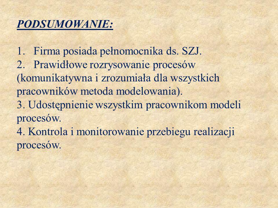 PODSUMOWANIE: 1. Firma posiada pełnomocnika ds. SZJ. 2. Prawidłowe rozrysowanie procesów (komunikatywna i zrozumiała dla wszystkich pracowników metoda