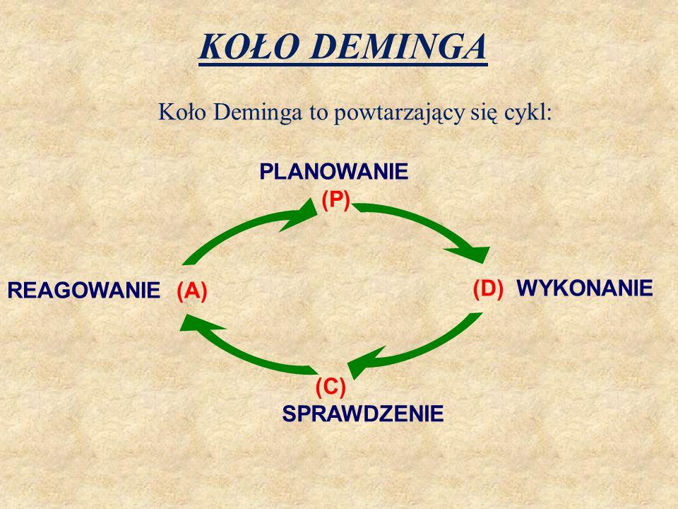 KOŁO DEMINGA PLANOWANIE (P) (D) WYKONANIE REAGOWANIE (A) (C) SPRAWDZENIE Koło Deminga to powtarzający się cykl: