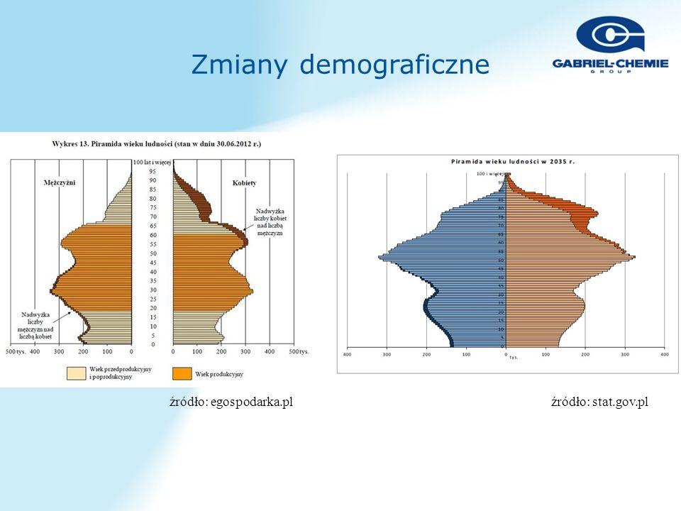 Zmiany demograficzne źródło: egospodarka.plźródło: stat.gov.pl