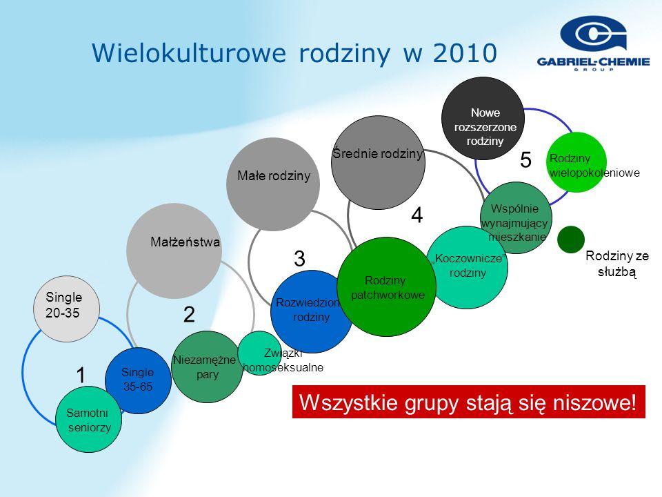 Wielokulturowe rodziny w 2010 Wszystkie grupy stają się niszowe.