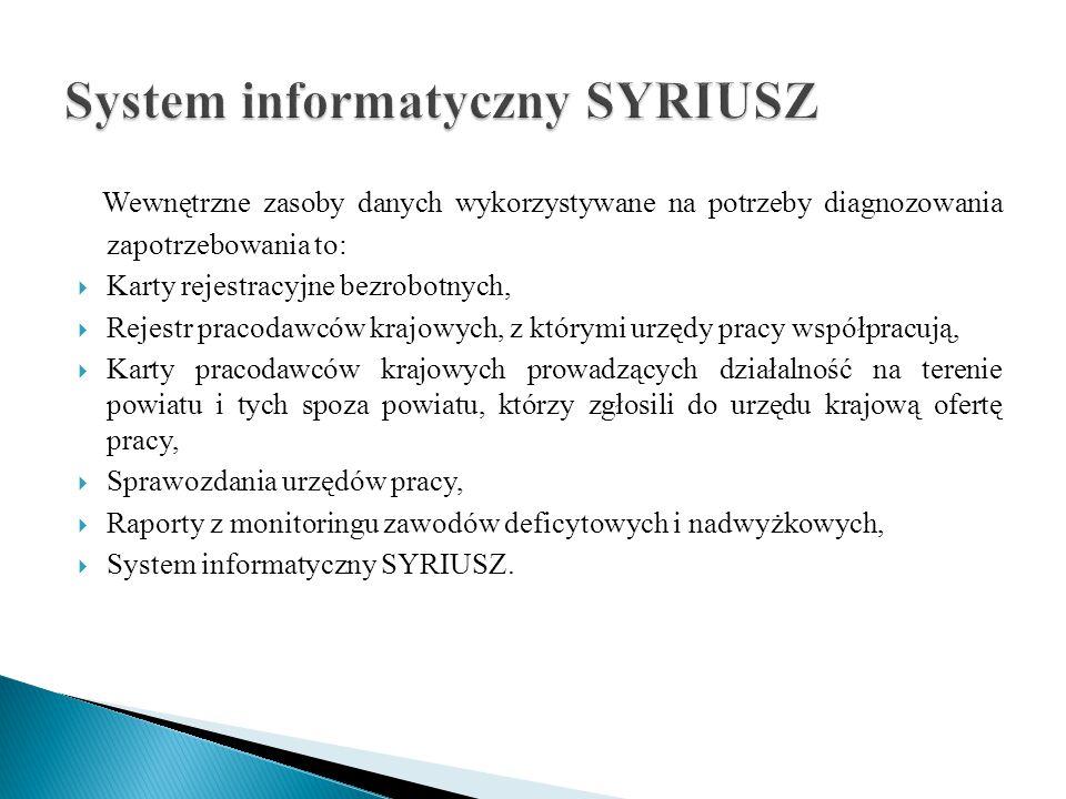 Wewnętrzne zasoby danych wykorzystywane na potrzeby diagnozowania zapotrzebowania to:  Karty rejestracyjne bezrobotnych,  Rejestr pracodawców krajow