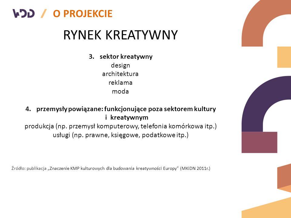O PROJEKCIE RYNEK KREATYWNY 3.sektor kreatywny design architektura reklama moda 4.przemysły powiązane: funkcjonujące poza sektorem kultury i kreatywnym produkcja (np.