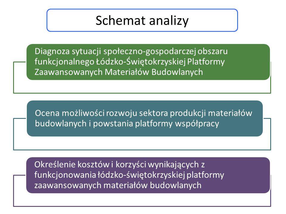 Diagnoza sytuacji społeczno-gospodarczej obszaru funkcjonalnego Łódzko-Świętokrzyskiej Platformy Zaawansowanych Materiałów Budowlanych Ocena możliwośc