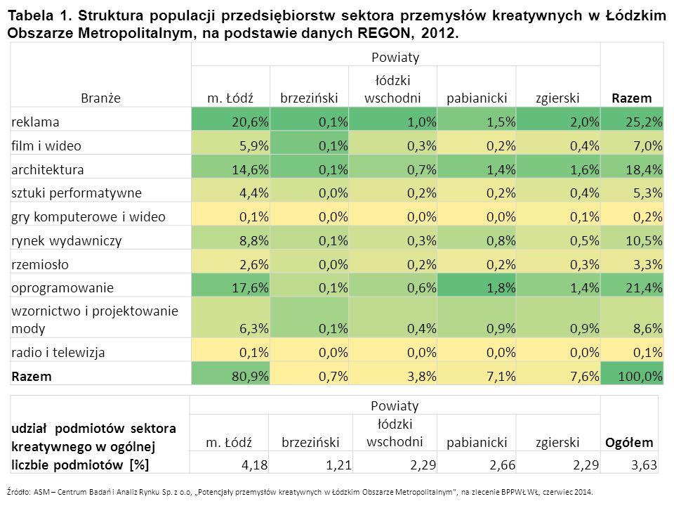Tabela 1. Struktura populacji przedsiębiorstw sektora przemysłów kreatywnych w Łódzkim Obszarze Metropolitalnym, na podstawie danych REGON, 2012. Bran