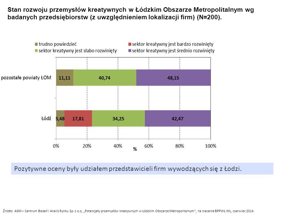 Stan rozwoju przemysłów kreatywnych w Łódzkim Obszarze Metropolitalnym wg badanych przedsiębiorstw (z uwzględnieniem lokalizacji firm) (N=200). Źródło