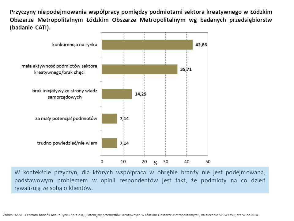 Przyczyny niepodejmowania współpracy pomiędzy podmiotami sektora kreatywnego w Łódzkim Obszarze Metropolitalnym Łódzkim Obszarze Metropolitalnym wg ba