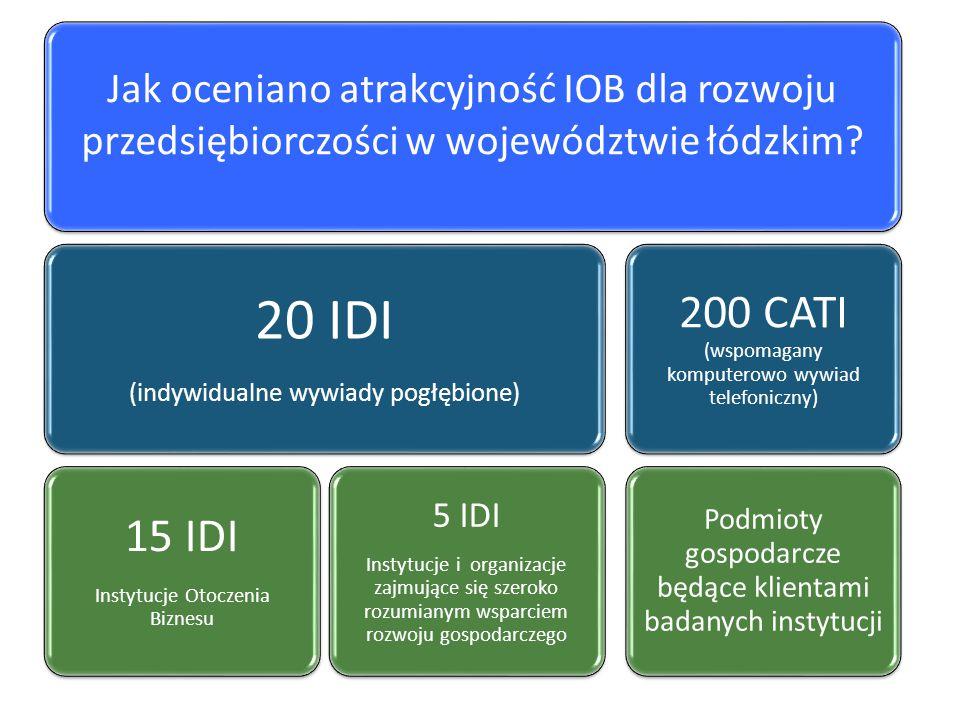 Jak oceniano atrakcyjność IOB dla rozwoju przedsiębiorczości w województwie łódzkim? 20 IDI (indywidualne wywiady pogłębione) 15 IDI Instytucje Otocze