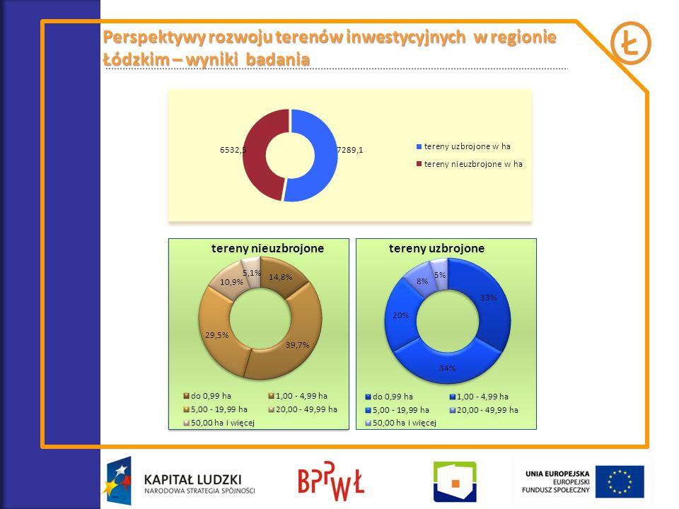 Perspektywy rozwoju terenów inwestycyjnych w regionie Łódzkim – wyniki badania