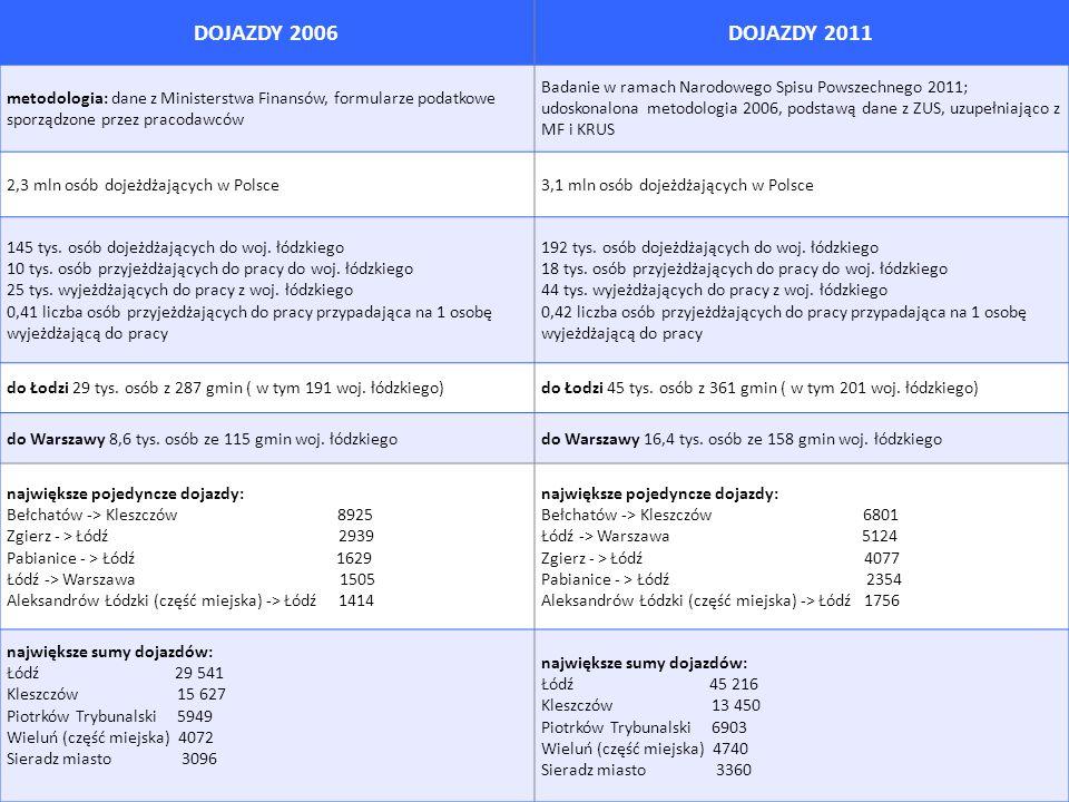 DOJAZDY 2006DOJAZDY 2011 metodologia: dane z Ministerstwa Finansów, formularze podatkowe sporządzone przez pracodawców Badanie w ramach Narodowego Spi