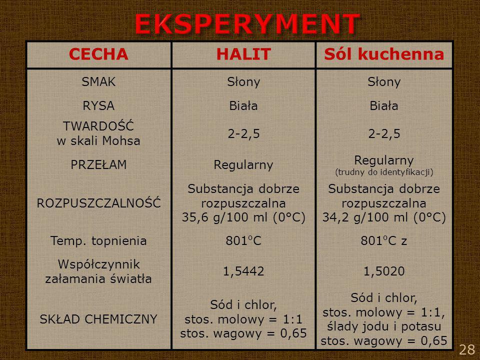 28 CECHAHALITSól kuchenna SMAKSłony RYSABiała TWARDOŚĆ w skali Mohsa 2-2,5 PRZEŁAMRegularny (trudny do identyfikacji) ROZPUSZCZALNOŚĆ Substancja dobrz