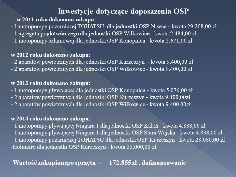 Inwestycje dotyczące doposażenia OSP w 2011 roku dokonano zakupu: - 1 motopompy pożarniczej TOHATSU dla jednostki OSP Niwna - kwota 29.268,00 zł - 1 agregatu prądotwórczego dla jednostki OSP Wilkowice - kwota 2.484,00 zł - 1 motopompy szlamowej dla jednostki OSP Konopnica - kwota 5.671,00 zł w 2012 roku dokonano zakupu: - 2 aparatów powietrznych dla jednostki OSP Kurzeszyn - kwota 9.400,00 zł - 2 aparatów powietrznych dla jednostki OSP Wilkowice - kwota 9.400,00 zł w 2013 roku dokonano zakupu: - 1 motopompy pływającej dla jednostki OSP Konopnica - kwota 5.076,00 zł - 2 aparatów powietrznych dla jednostki OSP Kurzeszyn - kwota 9.400,00zł - 2 aparatów powietrznych dla jednostki OSP Wilkowice - kwota 9.400,00zł w 2014 roku dokonano zakupu: - 1 motopompy pływającej Niagara 1 dla jednostki OSP Kaleń - kwota 4.838,00 zł - 1 motopompy pływającej Niagara 1 dla jednostki OSP Stara Wojska - kwota 4.838,00 zł - 1 motopompy pożarniczej TOHATSU dla jednostki OSP Kurzeszyn - kwota 28.080,00 zł -Holmatro dla jednostki OSP Kurzeszyn - kwota 55.000,00 zł Wartość zakupionego sprzętu - 172.855 zł, dofinansowanie