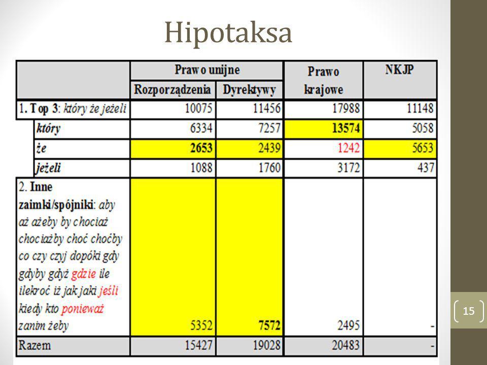 Hipotaksa 15