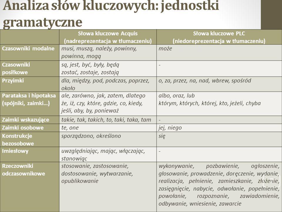 Analiza słów kluczowych: jednostki gramatyczne Słowa kluczowe Acquis (nadreprezentacja w tłumaczeniu) Słowa kluczowe PLC (niedoreprezentacja w tłumacz