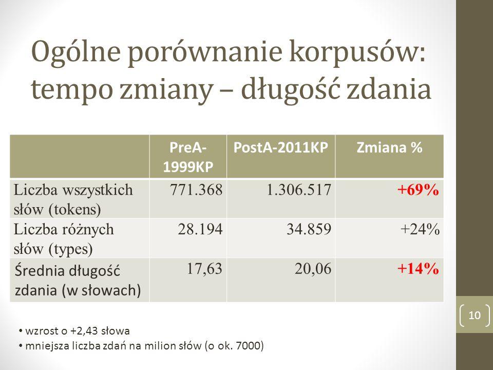 Ogólne porównanie korpusów: tempo zmiany – długość zdania PreA- 1999KP PostA-2011KPZmiana % Liczba wszystkich słów (tokens) 771.3681.306.517+69% Liczb