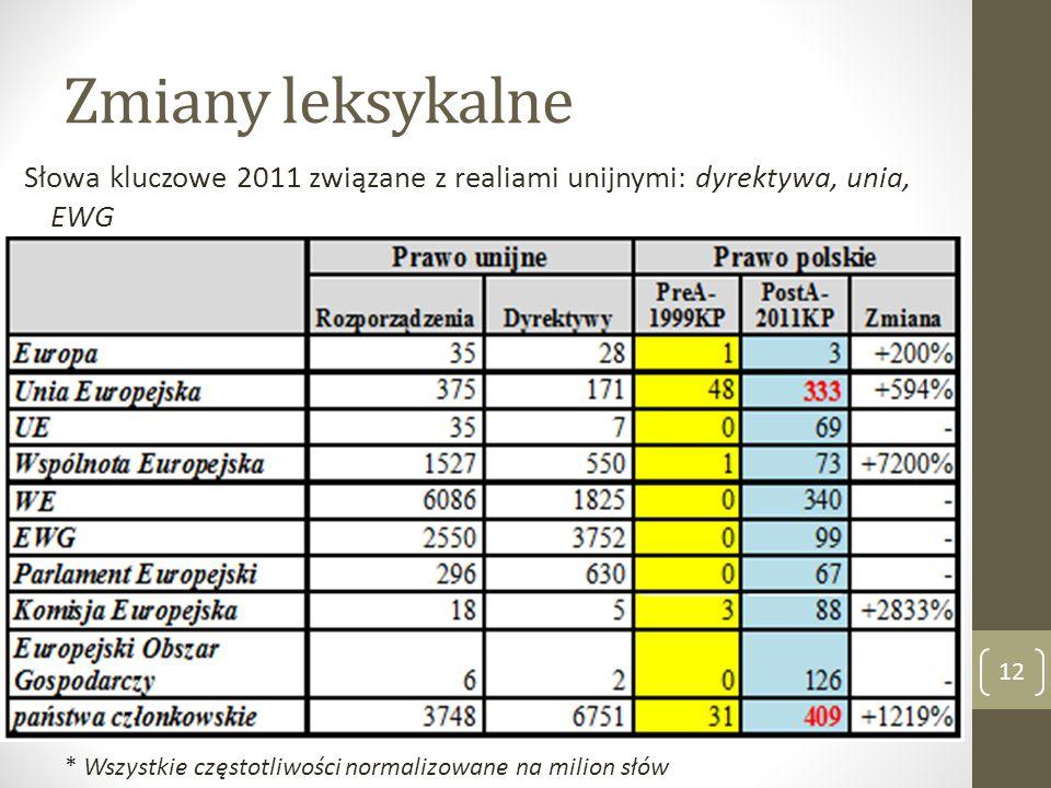 Zmiany leksykalne Słowa kluczowe 2011 związane z realiami unijnymi: dyrektywa, unia, EWG 12 * Wszystkie częstotliwości normalizowane na milion słów