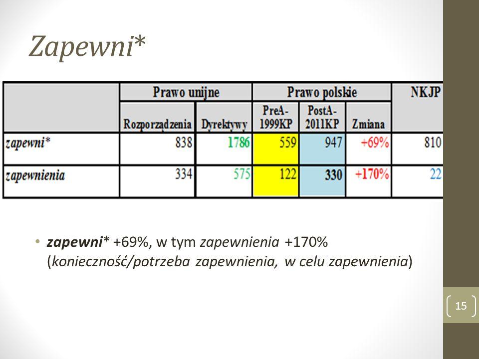 Zapewni* zapewni* +69%, w tym zapewnienia +170% (konieczność/potrzeba zapewnienia, w celu zapewnienia) 15