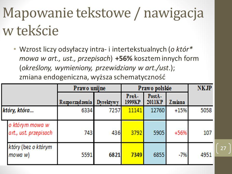 Mapowanie tekstowe / nawigacja w tekście 27 Wzrost liczy odsyłaczy intra- i intertekstualnych (o któr* mowa w art., ust., przepisach) +56% kosztem inn