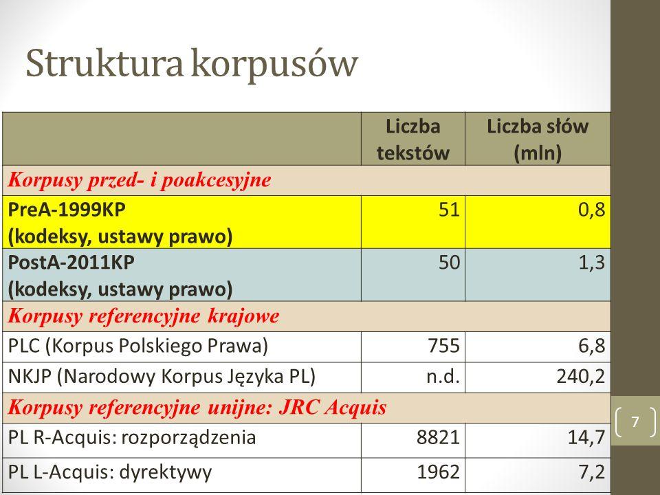 Struktura korpusów 7 Liczba tekstów Liczba słów (mln) Korpusy przed- i poakcesyjne PreA-1999KP (kodeksy, ustawy prawo) 51510,8 PostA-2011KP (kodeksy,