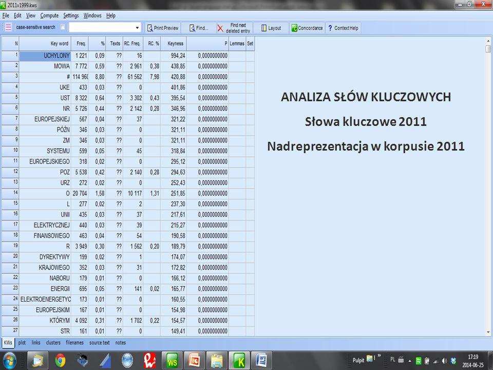Keyword analysis 9 ANALIZA SŁÓW KLUCZOWYCH Słowa kluczowe 2011 Nadreprezentacja w korpusie 2011