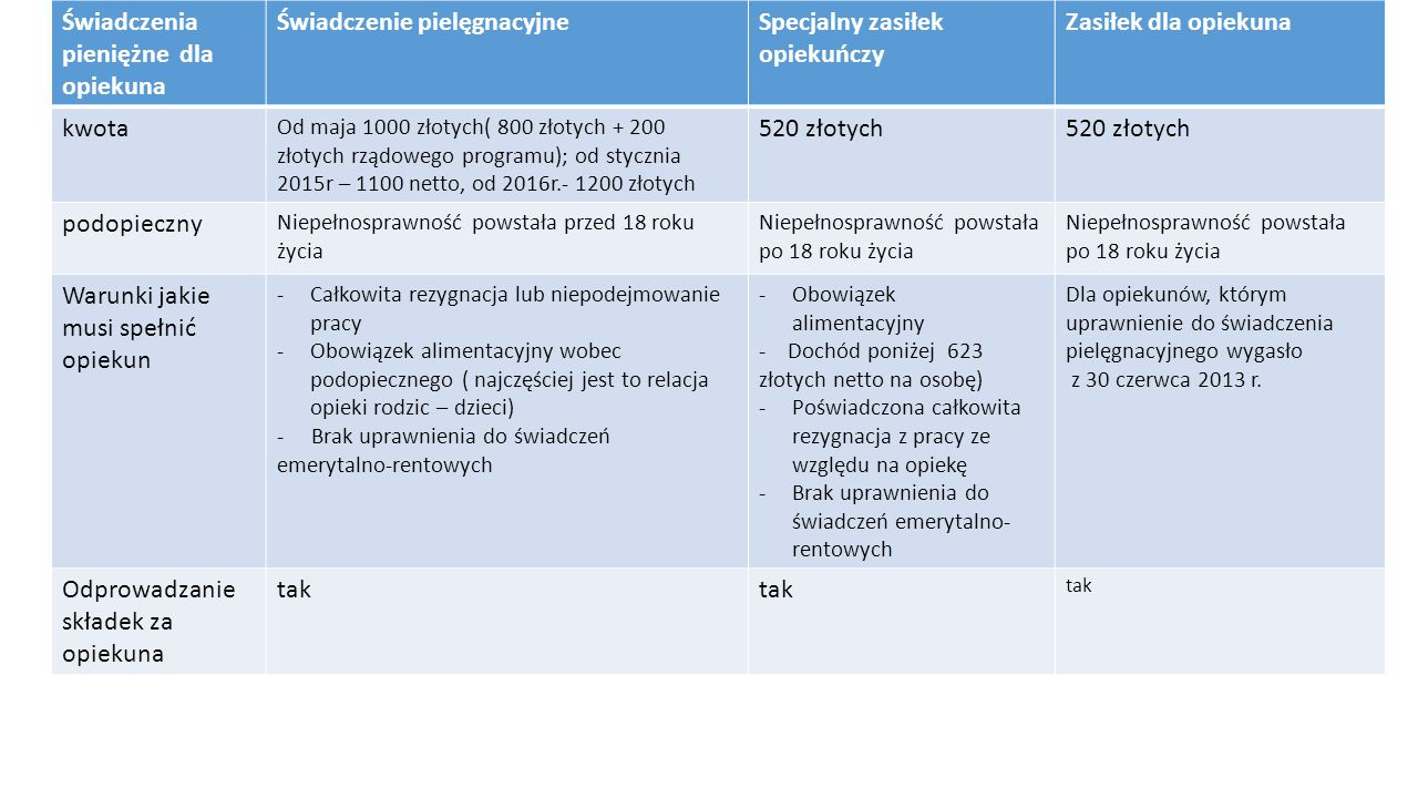 Świadczenia pieniężne dla opiekuna Świadczenie pielęgnacyjneSpecjalny zasiłek opiekuńczy Zasiłek dla opiekuna kwota Od maja 1000 złotych( 800 złotych