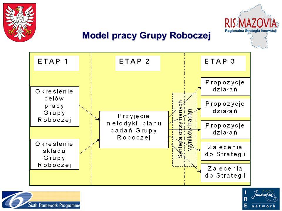 Model pracy Grupy Roboczej