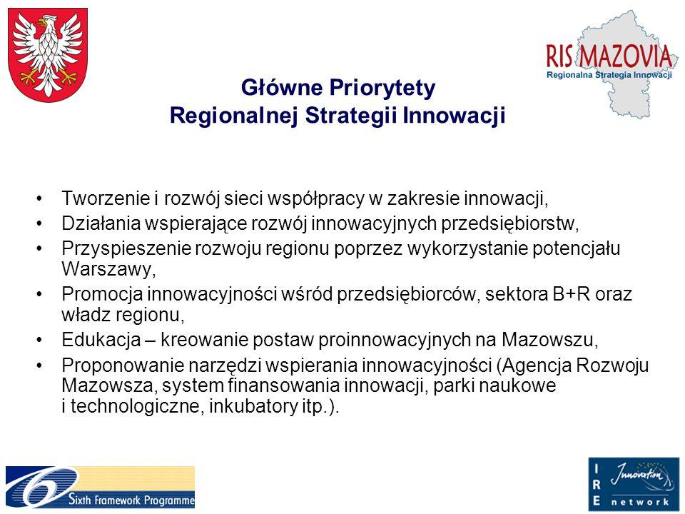 Główne Priorytety Regionalnej Strategii Innowacji Tworzenie i rozwój sieci współpracy w zakresie innowacji, Działania wspierające rozwój innowacyjnych przedsiębiorstw, Przyspieszenie rozwoju regionu poprzez wykorzystanie potencjału Warszawy, Promocja innowacyjności wśród przedsiębiorców, sektora B+R oraz władz regionu, Edukacja – kreowanie postaw proinnowacyjnych na Mazowszu, Proponowanie narzędzi wspierania innowacyjności (Agencja Rozwoju Mazowsza, system finansowania innowacji, parki naukowe i technologiczne, inkubatory itp.).