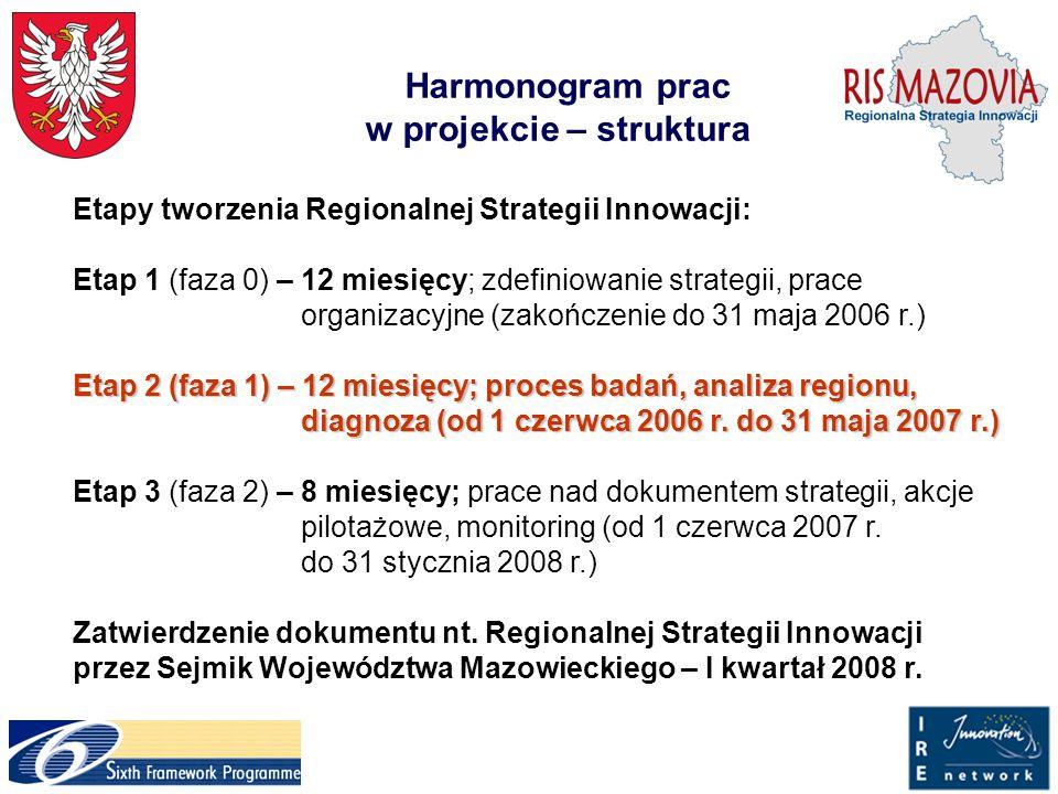 Harmonogram prac w projekcie – struktura Etapy tworzenia Regionalnej Strategii Innowacji: Etap 1 (faza 0) – 12 miesięcy; zdefiniowanie strategii, prace organizacyjne (zakończenie do 31 maja 2006 r.) Etap 2 (faza 1) – 12 miesięcy; proces badań, analiza regionu, diagnoza (od 1 czerwca 2006 r.