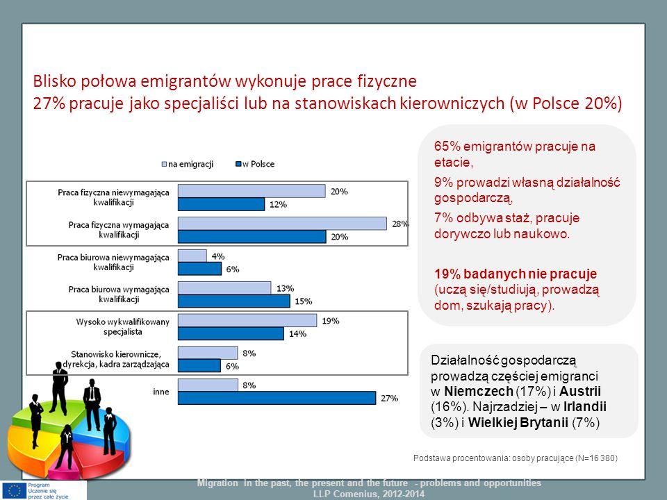 Blisko połowa emigrantów wykonuje prace fizyczne 27% pracuje jako specjaliści lub na stanowiskach kierowniczych (w Polsce 20%) Podstawa procentowania: osoby pracujące (N=16 380) 65% emigrantów pracuje na etacie, 9% prowadzi własną działalność gospodarczą, 7% odbywa staż, pracuje dorywczo lub naukowo.
