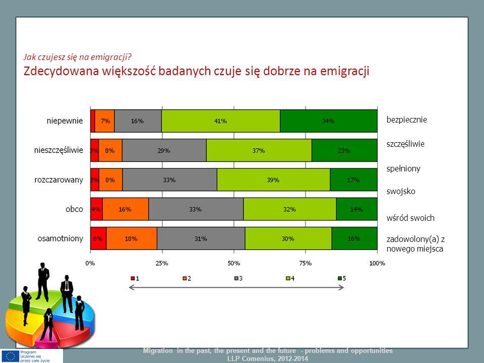 Jak czujesz się na emigracji? Zdecydowana większość badanych czuje się dobrze na emigracji bezpiecznie szczęśliwie spełniony swojsko wśród swoich zado