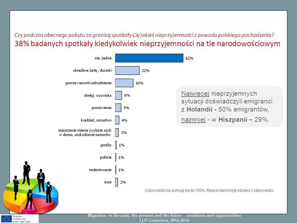 Czy podczas obecnego pobytu za granicą spotkały Cię jakieś nieprzyjemności z powodu polskiego pochodzenia? 38% badanych spotkały kiedykolwiek nieprzyj
