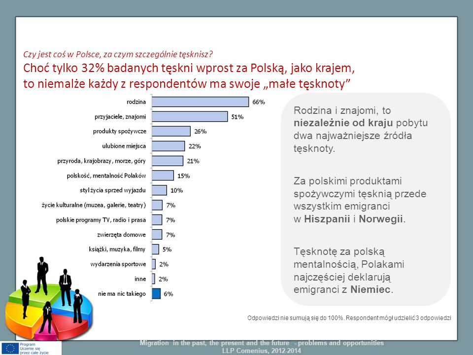 Czy jest coś w Polsce, za czym szczególnie tęsknisz? Choć tylko 32% badanych tęskni wprost za Polską, jako krajem, to niemalże każdy z respondentów ma
